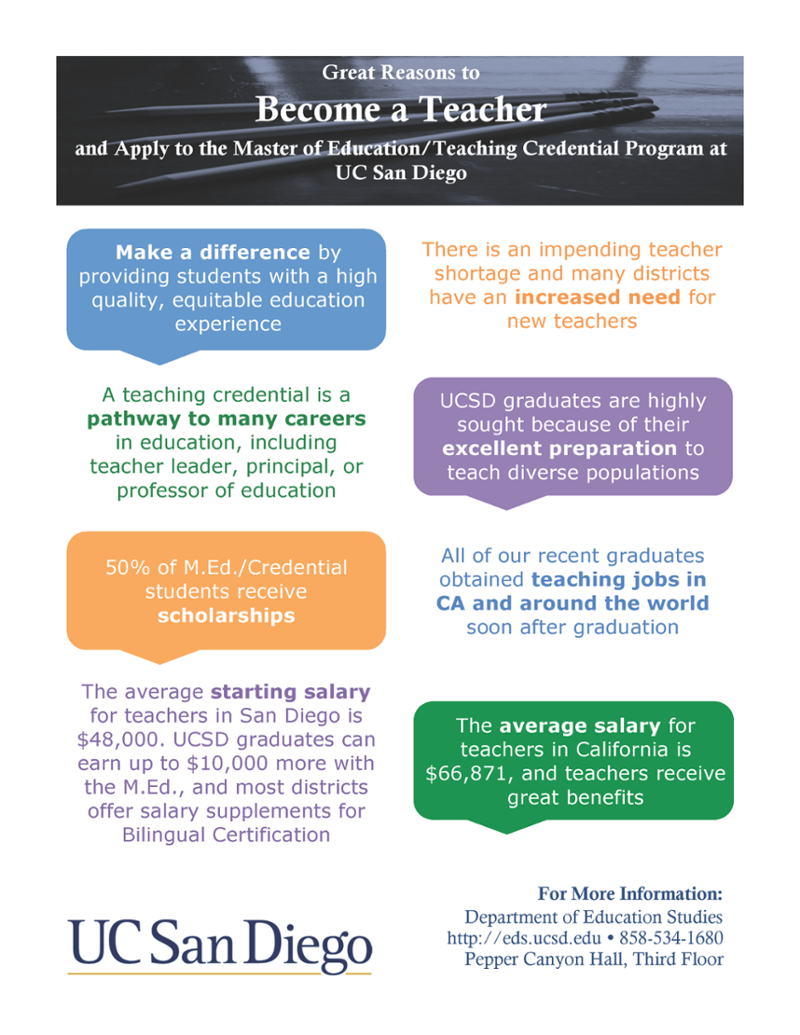 master of education and teaching credential program more reasons to become a teacher by applying to ucsd s m ed teaching credential program